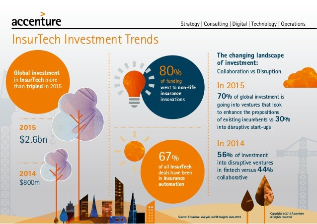 InsurTech Investment Trends Global investment in InsurTech more than tripled in 2015 2015 $2.6bn 2014 $800m The changing l...