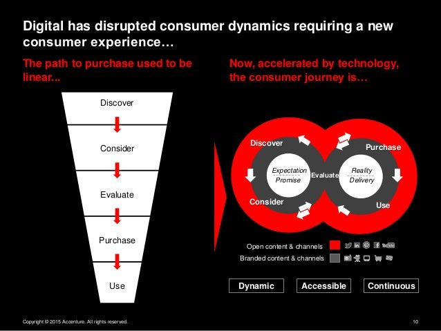 Copyright © 2015 Accenture. All rights reserved. 10 The path to purchase used to be linear... Now, accelerated by technolo...