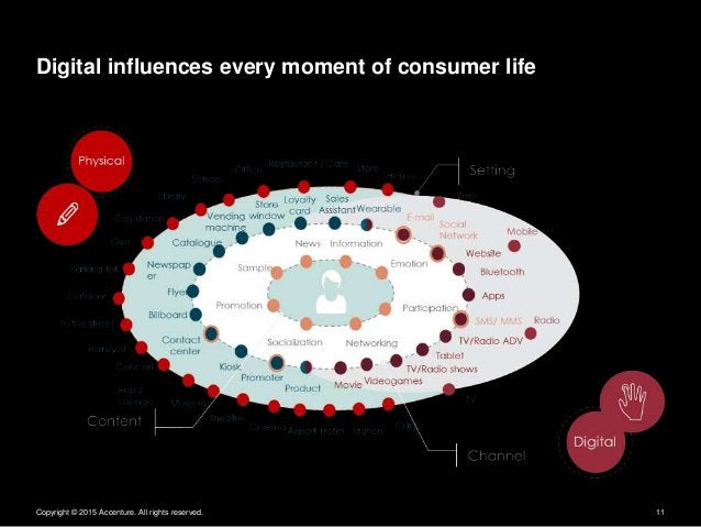 Copyright © 2015 Accenture. All rights reserved. 11 Digital influences every moment of consumer life
