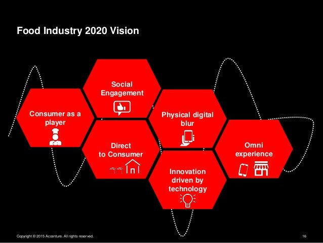 Copyright © 2015 Accenture. All rights reserved. 16 Food Industry 2020 Vision Consumer as a player Direct to Consumer Soci...