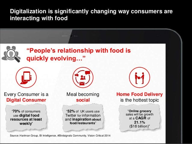 Copyright © 2015 Accenture. All rights reserved. 5 Digitalization is significantly changing way consumers are interacting ...
