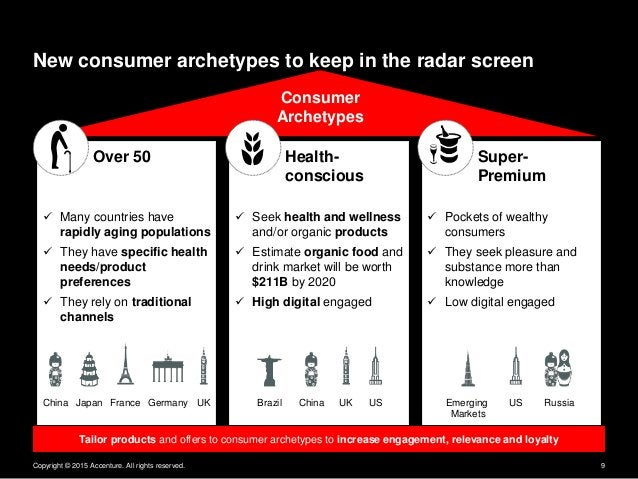 Copyright © 2015 Accenture. All rights reserved. 9 New consumer archetypes to keep in the radar screen Over 50 Super- Prem...