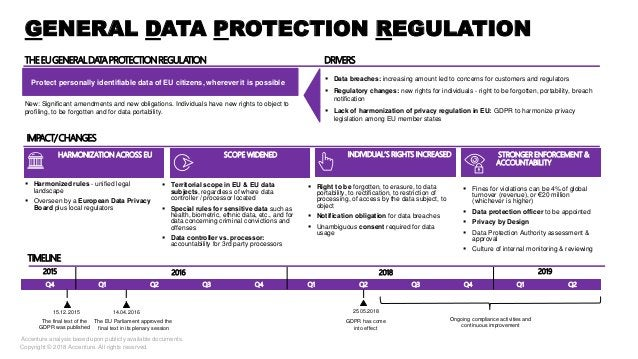 GENERAL DATA PROTECTION REGULATION SCOPE WIDENED STRONGER ENFORCEMENT & ACCOUNTABILITY INDIVIDUAL'S RIGHTS INCREASEDHARMON...
