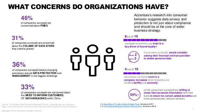 WHAT CONCERNS DO ORGANIZATIONS HAVE? 46% of companies surveyed are concerned about FINES 33% of companies surveyed are con...