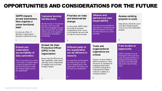 Copyright © 2018 Accenture. All rights reserved. 7 OPPORTUNITIES AND CONSIDERATIONS FOR THE FUTURE GDPR impacts across bus...