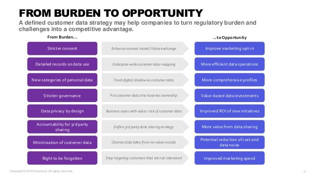 FROM BURDEN TO OPPORTUNITY A defined customer data strategy may help companies to turn regulatory burden and challenges in...