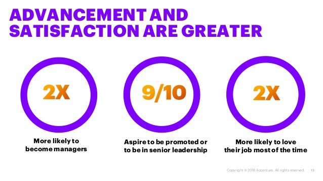 ADVANCEMENT AND SATISFACTION ARE GREATER 13 Aspire to be promoted or to be in senior leadership More likely to love their ...