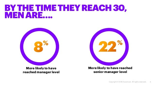 4 More likely to have reached manager level More likely to have reached senior manager level BYTHETIMETHEYREACH30, MENARE…...