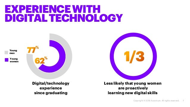 7 Digital/technology experience since graduating EXPERIENCEWITH DIGITALTECHNOLOGY Less likely that young women are proacti...