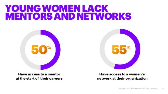 9 YOUNGWOMENLACK MENTORSANDNETWORKS Have access to a mentor at the start of their careers Have access to a women's network...