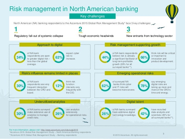 risk mgt of bank of america Loans sold by bank o f america and its acquired companies to private label investors, mostly large financial institutions repurchase claims exposure as an emerging risk bank of america management was aware of the increasing claims.