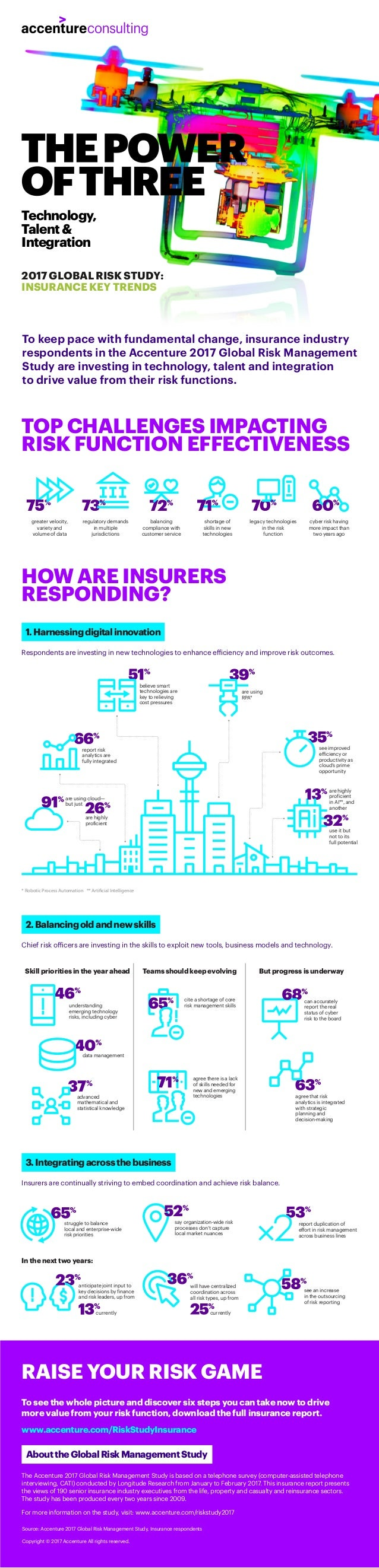 Technology, Talent& Integration To keep pace with fundamental change, insurance industry respondents in the Accenture 2017...