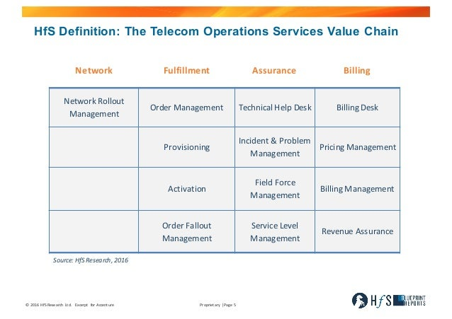 Accenture hf s blueprint report telecom operations as a service excer 5 malvernweather Choice Image