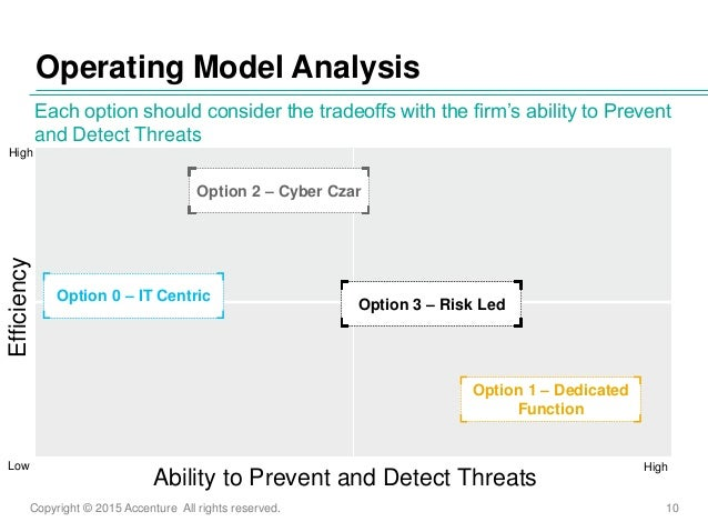Copyright © 2015 Accenture All rights reserved. 10 Operating Model Analysis Each option should consider the tradeoffs with...