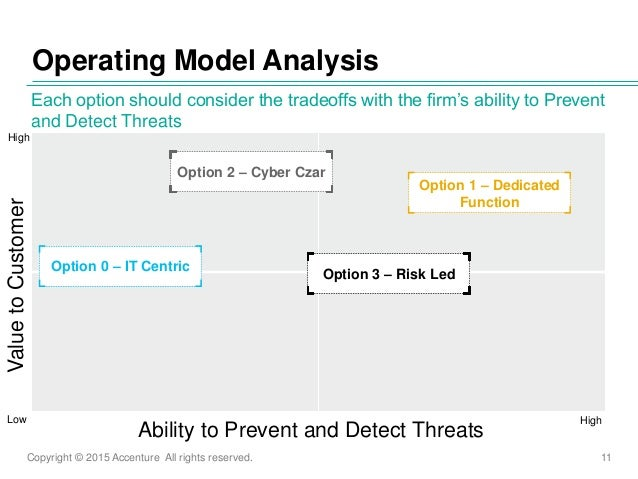Copyright © 2015 Accenture All rights reserved. 11 Operating Model Analysis Each option should consider the tradeoffs with...