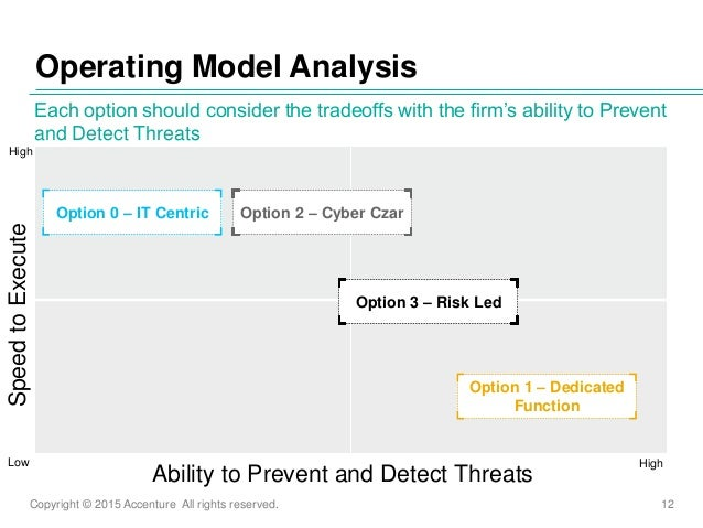 Copyright © 2015 Accenture All rights reserved. 12 Operating Model Analysis Each option should consider the tradeoffs with...