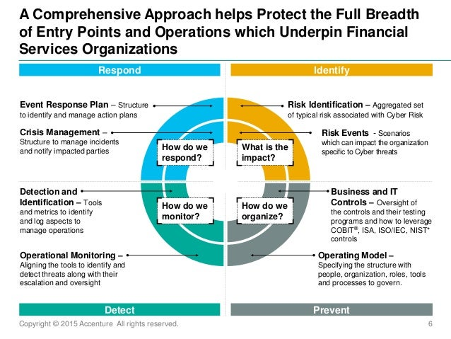 Copyright © 2015 Accenture All rights reserved. 6 A Comprehensive Approach helps Protect the Full Breadth of Entry Points ...
