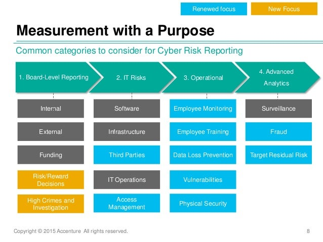 Copyright © 2015 Accenture All rights reserved. 8 Measurement with a Purpose Common categories to consider for Cyber Risk ...