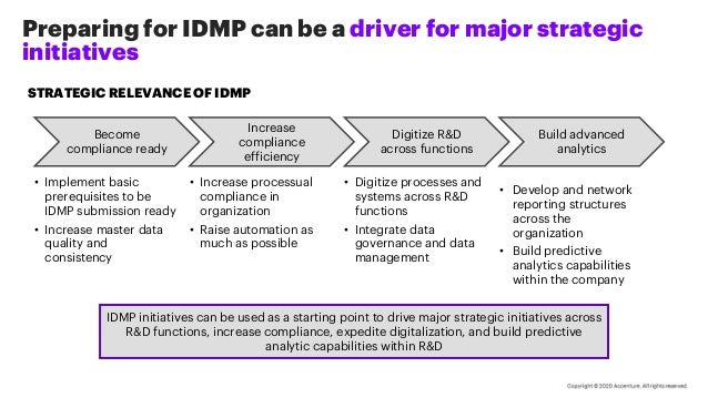 STRATEGIC RELEVANCE OF IDMP Become compliance ready Increase compliance efficiency Digitize R&D across functions Build adv...