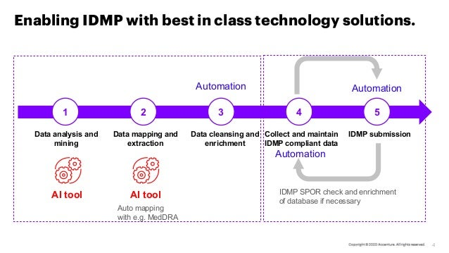 4 Data analysis and mining Data mapping and extraction Data cleansing and enrichment Collect and maintain IDMP compliant d...