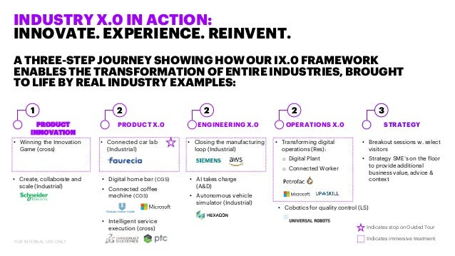 Industry X 0 in Action | Slideshare