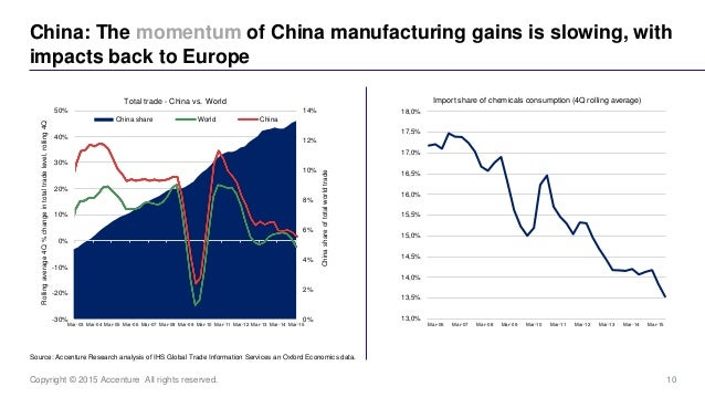 10Copyright © 2015 Accenture All rights reserved. China: The momentum of China manufacturing gains is slowing, with impact...