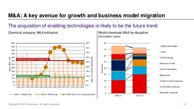 12Copyright © 2015 Accenture All rights reserved. M&A: A key avenue for growth and business model migration The acquisitio...