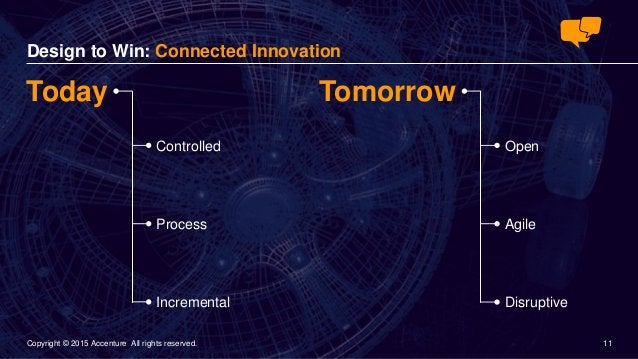 11© 2015 Accenture 11Copyright © 2015 Accenture All rights reserved. Today Design to Win: Connected Innovation Tomorrow Co...