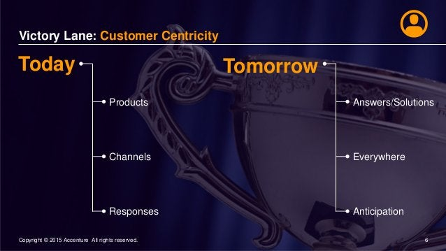 6© 2015 Accenture 6Copyright © 2015 Accenture All rights reserved. Victory Lane: Customer Centricity Products Channels Res...