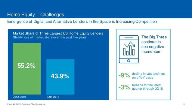 Copyright © 2016 Accenture All rights reserved. 5 Emergence of Digital and Alternative Lenders in the Space is Increasing ...