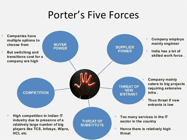 porter s five forces analysis of infosys Porter's five forces assess the threats to the profitability of your strategy, by identifying who holds the balance of power in your market or situation.
