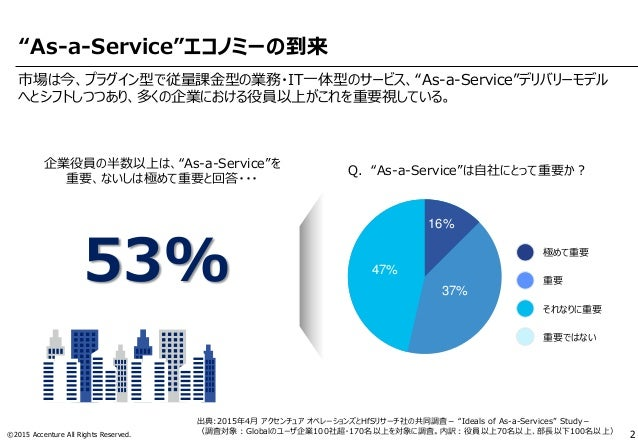 As-a-Serviceが実現する新たな世界 Slide 3