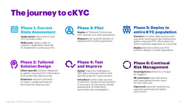 17 Copyright © 2020 Accenture. All rights reserved. Phase 2: Tailored Solution Design Client specific solution designed to...