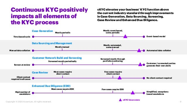Continuous KYC positively impacts all elements of the KYC process cKYC elevates your business' KYC function above the curr...