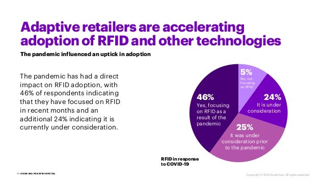 The pandemic has had a direct impact on RFID adoption, with 46% of respondents indicating that they have focused on RFID i...