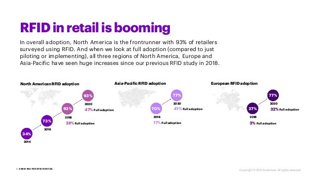 RFIDinretailis booming In overall adoption, North America is the frontrunner with 93% of retailers surveyed using RFID. An...