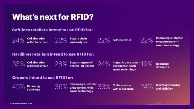 What's next for RFID? 45% 33% 28% 36% 24% 33% 24% 22% 22% 22% 19% 24% Softlines retailers intend to use RFID for: Hardline...
