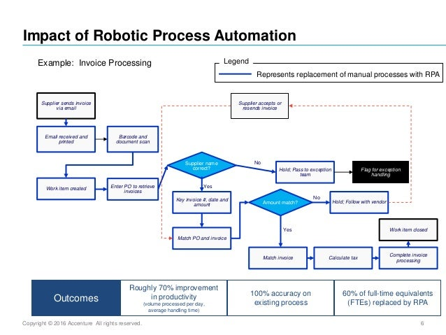 applying robotic process automation in banking innovations in financ\u2026 Robot Poster 6