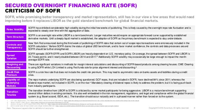 Secured Overnight Financing Rate and Beyond: The New Benchmark - Exp…