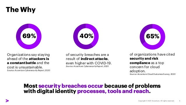 The Why Most security breaches occur because of problems with digital identity processes, tools and reach. Organizations s...