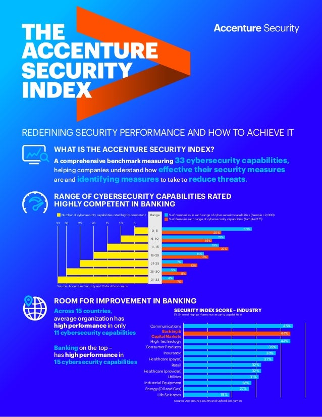 REDEFINING SECURITY PERFORMANCE AND HOW TO ACHIEVE IT WHAT IS THE ACCENTURE SECURITY INDEX? ROOM FOR IMPROVEMENT IN BANKIN...