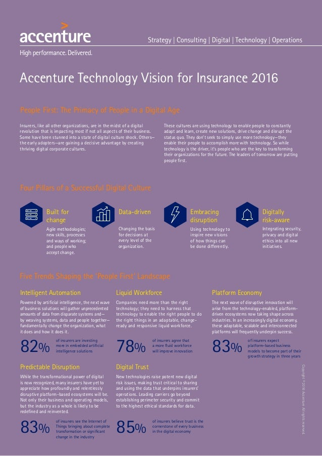 Accenture Technology Vision For Insurance 2016 [Infographic]