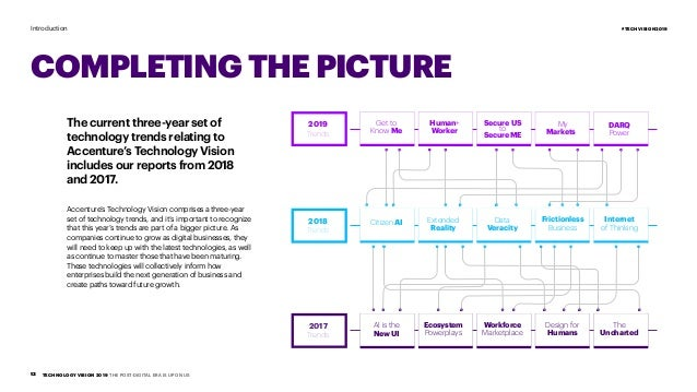 Tech Trends Report 2019 - Accenture Tech Vision