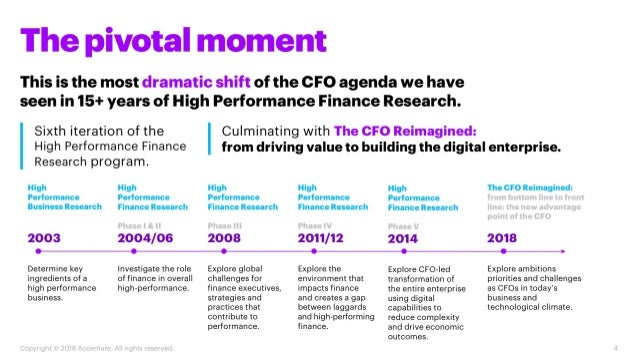 The CFO reimagined
