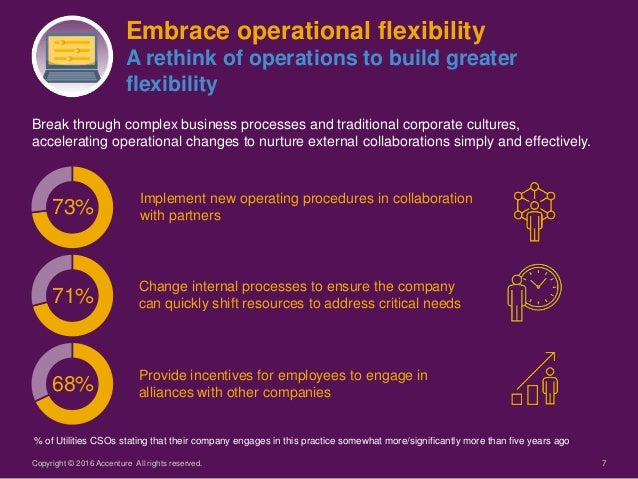 7 Break through complex business processes and traditional corporate cultures, accelerating operational changes to nurture...