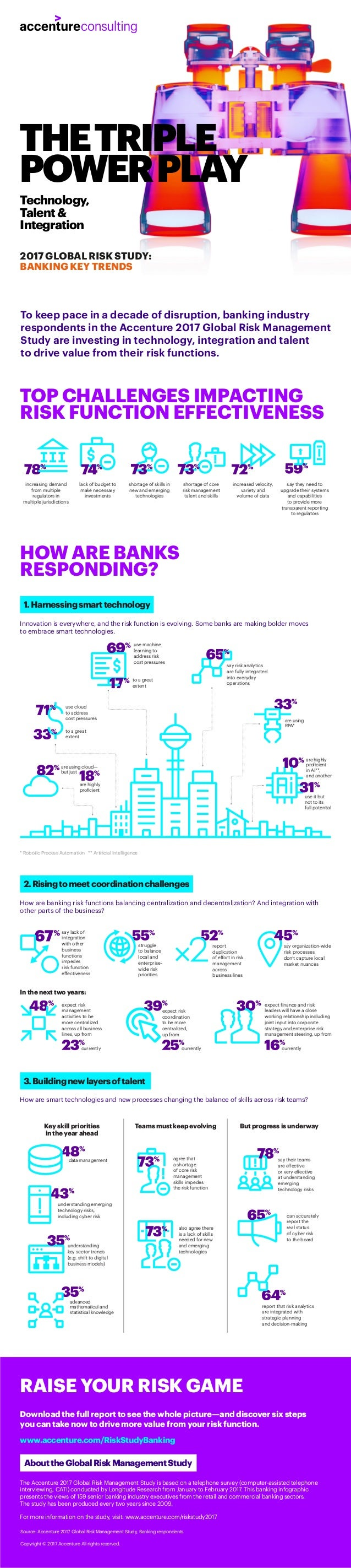 Technology, Talent& Integration To keep pace in a decade of disruption, banking industry respondents in the Accenture 2017...