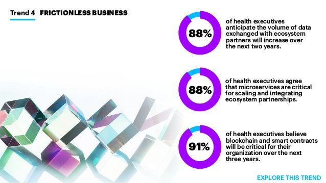 Trend 4 FRICTIONLESS BUSINESS of health executives anticipate the volume of data exchanged with ecosystem partners will in...