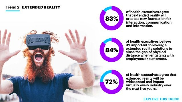 Trend 2 EXTENDED REALITY of health executives agree that extended reality will create a new foundation for interaction, co...