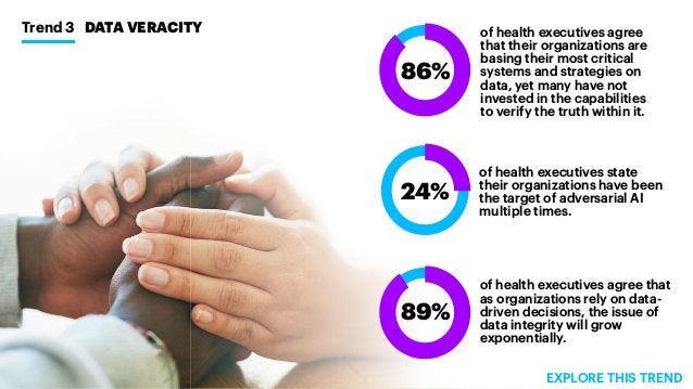 Trend 3 DATA VERACITY of health executives agree that their organizations are basing their most critical systems and strat...