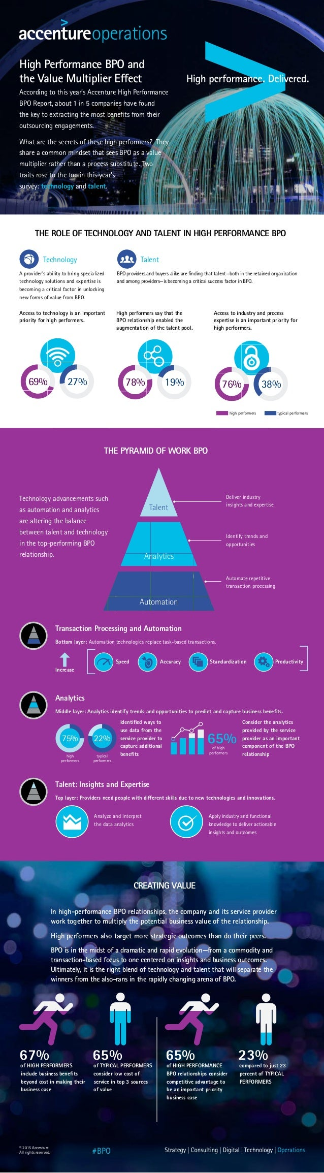 High Performance BPO and the Value Multiplier Effect According to this year's Accenture High Performance BPO Report, about...